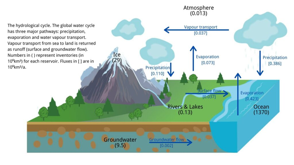The natural hydrological cycle (data source: Hydrogeology: Principles and Practice, Hiscock and Bense, 2015)