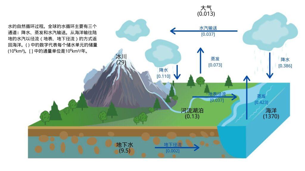 水的自然循环过程(数据来源:Hydrogeology: Principles and Practice, Hiscock and Bense, 2015)