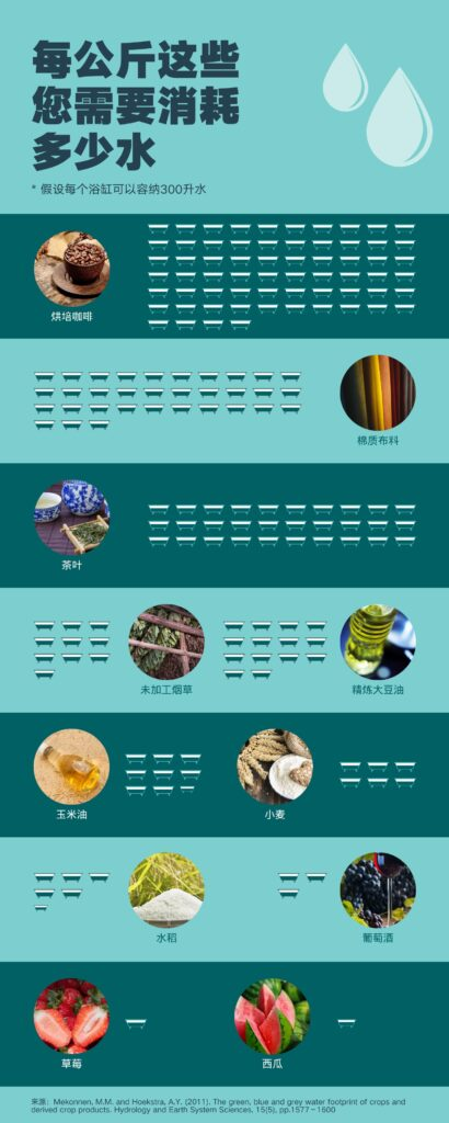 每公斤这些您需要消耗多少水(双击图片放大)
