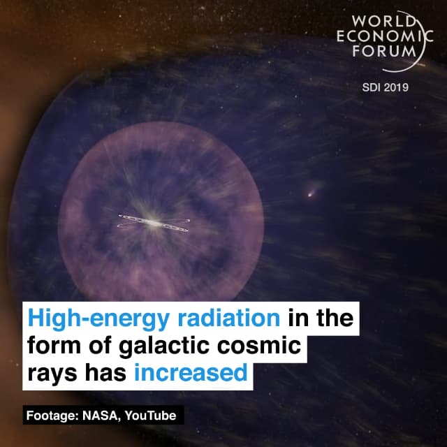 银河宇宙射线的高能辐射在增加